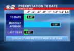 MONTHLY PRECIP BAR GRAPH.png