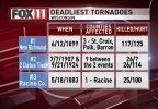 Deadliest WI Tornadoes.png