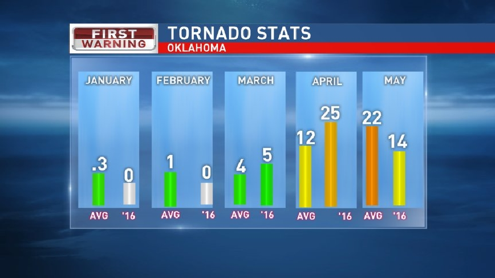 Oklahoma leading  the tornado count for 2016