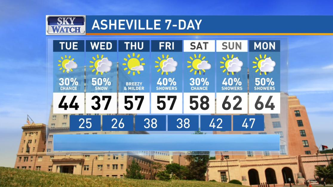 Asheville, 7-day forecast