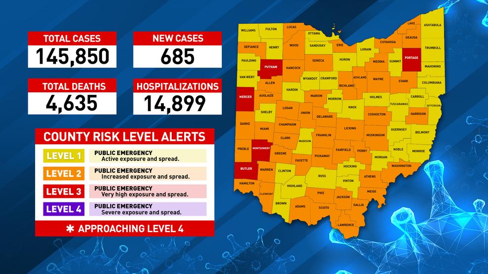 Under 700 new coronavirus cases reported in Ohio Tuesday - ABC6OnYourSide.com
