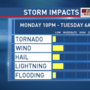 Strong storms possible Monday night and Tuesday morning, another cool-down behind front