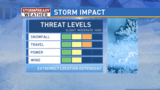 Winter storm update with timing and snow amounts